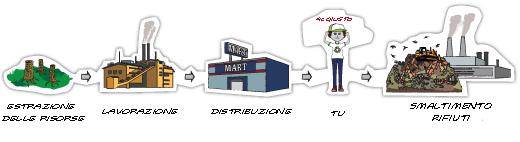 ciclo lineare produzione smaltimento rifiuti